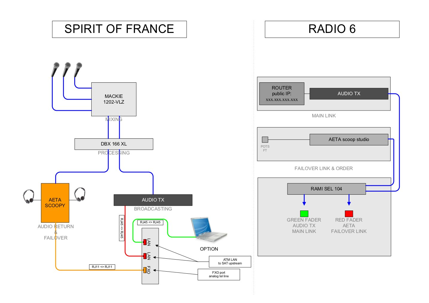 Visio-spirit of france